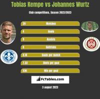Tobias Kempe vs Johannes Wurtz h2h player stats