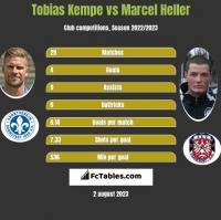 Tobias Kempe vs Marcel Heller h2h player stats
