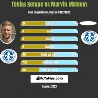 Tobias Kempe vs Marvin Mehlem h2h player stats
