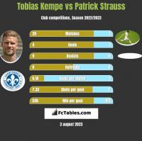 Tobias Kempe vs Patrick Strauss h2h player stats