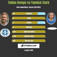 Tobias Kempe vs Yannick Stark h2h player stats