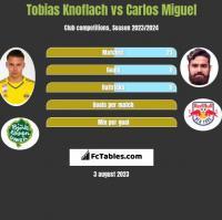 Tobias Knoflach vs Carlos Miguel h2h player stats