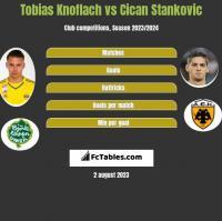 Tobias Knoflach vs Cican Stankovic h2h player stats