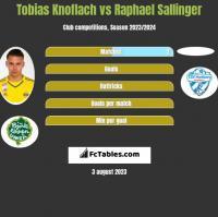 Tobias Knoflach vs Raphael Sallinger h2h player stats