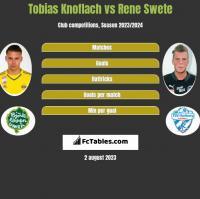 Tobias Knoflach vs Rene Swete h2h player stats