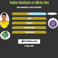 Tobias Knoflach vs Mirko Kos h2h player stats