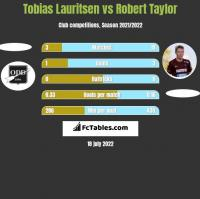 Tobias Lauritsen vs Robert Taylor h2h player stats