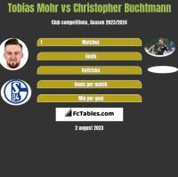 Tobias Mohr vs Christopher Buchtmann h2h player stats