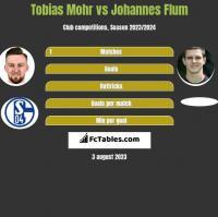 Tobias Mohr vs Johannes Flum h2h player stats