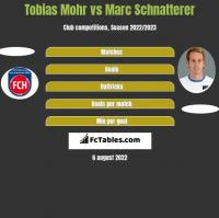 Tobias Mohr vs Marc Schnatterer h2h player stats