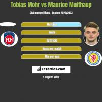 Tobias Mohr vs Maurice Multhaup h2h player stats