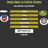Tobias Mohr vs Patrick Strauss h2h player stats