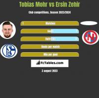 Tobias Mohr vs Ersin Zehir h2h player stats