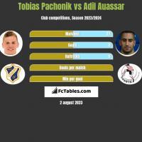 Tobias Pachonik vs Adil Auassar h2h player stats