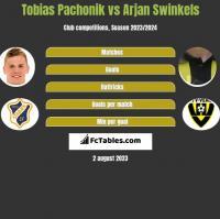 Tobias Pachonik vs Arjan Swinkels h2h player stats
