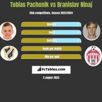 Tobias Pachonik vs Branislav Ninaj h2h player stats