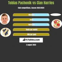 Tobias Pachonik vs Cian Harries h2h player stats