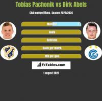 Tobias Pachonik vs Dirk Abels h2h player stats