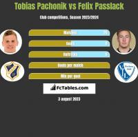 Tobias Pachonik vs Felix Passlack h2h player stats