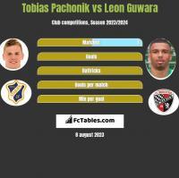 Tobias Pachonik vs Leon Guwara h2h player stats