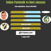 Tobias Pachonik vs Roel Janssen h2h player stats