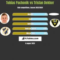 Tobias Pachonik vs Tristan Dekker h2h player stats