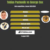 Tobias Pachonik vs George Cox h2h player stats