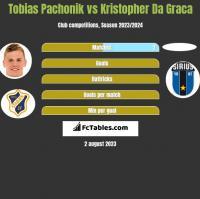 Tobias Pachonik vs Kristopher Da Graca h2h player stats