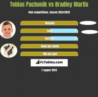 Tobias Pachonik vs Bradley Martis h2h player stats