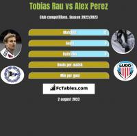 Tobias Rau vs Alex Perez h2h player stats