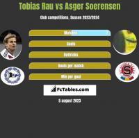 Tobias Rau vs Asger Soerensen h2h player stats