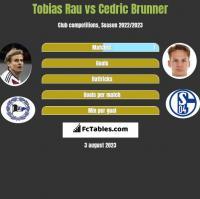 Tobias Rau vs Cedric Brunner h2h player stats