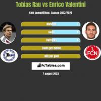 Tobias Rau vs Enrico Valentini h2h player stats