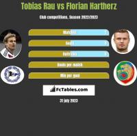 Tobias Rau vs Florian Hartherz h2h player stats