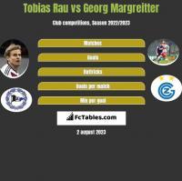 Tobias Rau vs Georg Margreitter h2h player stats