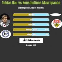 Tobias Rau vs Konstantinos Mavropanos h2h player stats