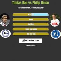 Tobias Rau vs Philip Heise h2h player stats