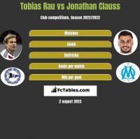 Tobias Rau vs Jonathan Clauss h2h player stats