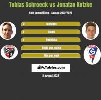 Tobias Schroeck vs Jonatan Kotzke h2h player stats