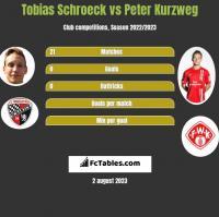 Tobias Schroeck vs Peter Kurzweg h2h player stats