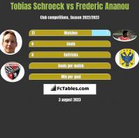 Tobias Schroeck vs Frederic Ananou h2h player stats