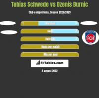 Tobias Schwede vs Dzenis Burnic h2h player stats