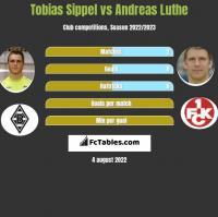 Tobias Sippel vs Andreas Luthe h2h player stats