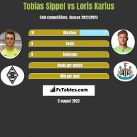 Tobias Sippel vs Loris Karius h2h player stats
