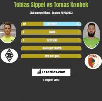 Tobias Sippel vs Tomas Koubek h2h player stats