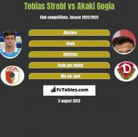 Tobias Strobl vs Akaki Gogia h2h player stats