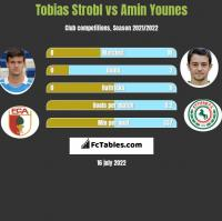 Tobias Strobl vs Amin Younes h2h player stats
