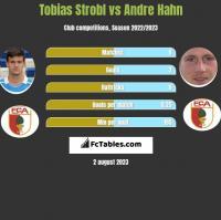 Tobias Strobl vs Andre Hahn h2h player stats