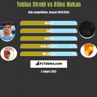 Tobias Strobl vs Atinc Nukan h2h player stats