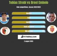 Tobias Strobl vs Breel Embolo h2h player stats